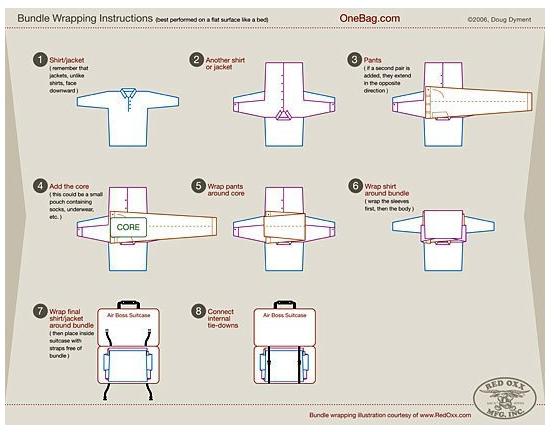 como-guardar-ropa-maleta